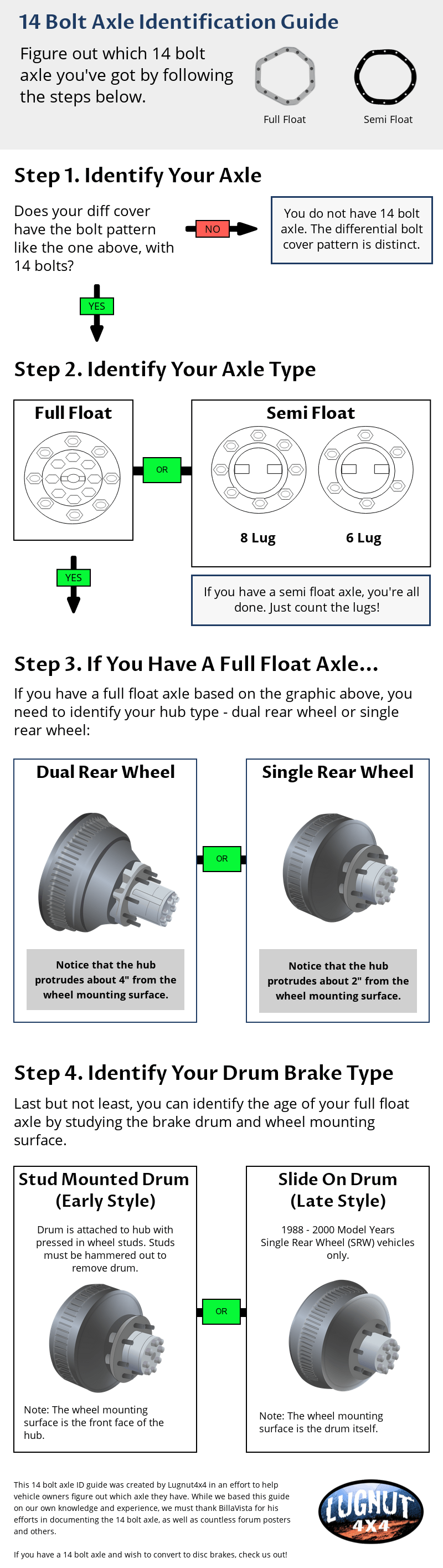 14 bolt axle identification chart