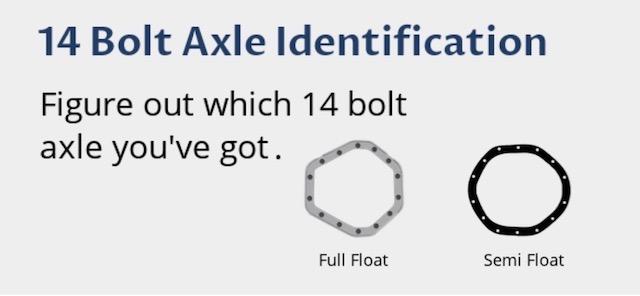 Identify axle